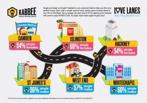 Take the fast lane to meet  Mr or Mrs Right - courtesy of Kabbee
